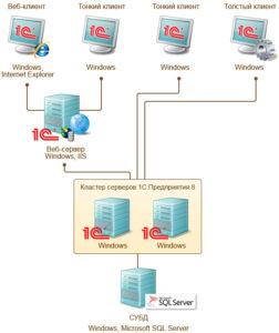 installing-cms-1c-bitrix-site-management